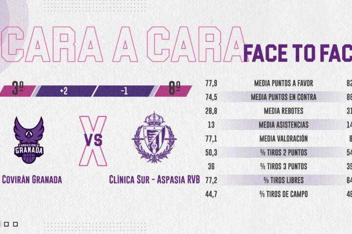 Cara a cara | Covirán Granada – Clínica Sur-Aspasia